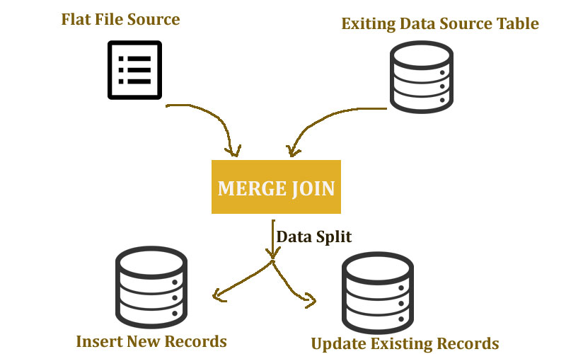 Insert and Update Data Table using Merge Join in SSIS with