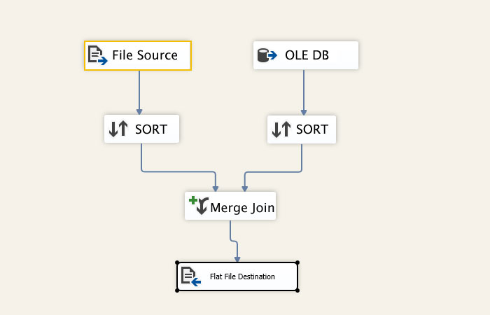 SSIS Merge and Merge Join with example step by step : Learn