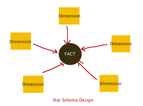 SSIS Dimensions Fact Table Star Schema and SnowFlake - Part