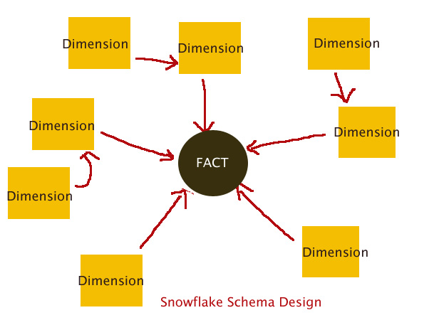SSIS Dimensions Fact Table Star Schema and SnowFlake - Part 1