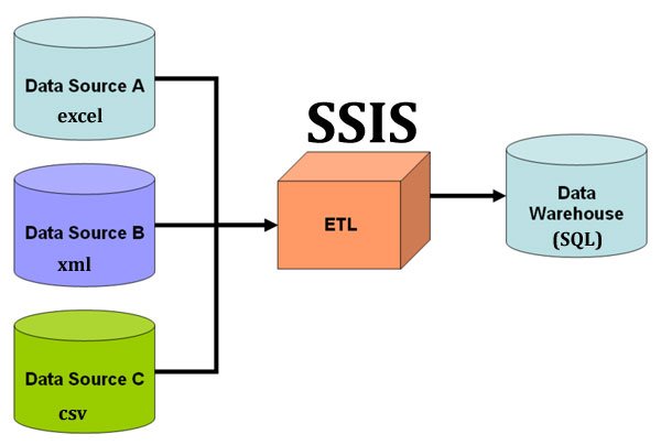 Understand ETL Process using SSIS with an example : Learn