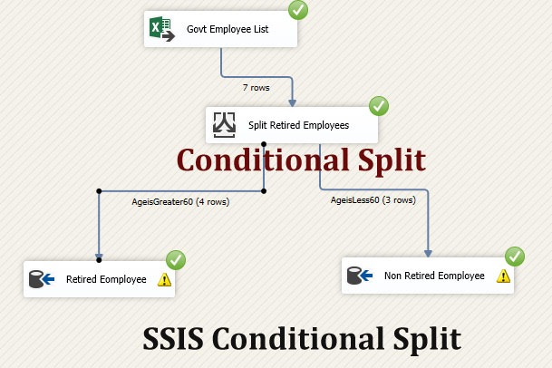 Understand SSIS Conditional Split Transformation with an example