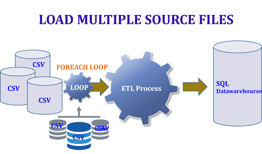 Foreach Loop Container In Ssis Using Example Step By Step